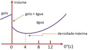 Resultado de imagem para anomalia da água