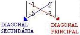 Diagonais