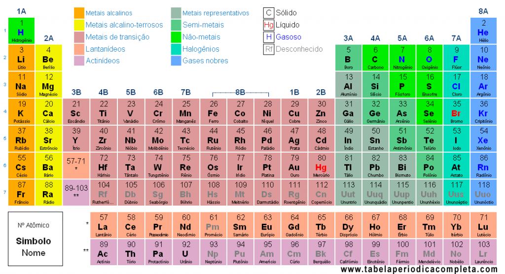 A tabela periódica é muito usada para consultar número de massa e número atômico.