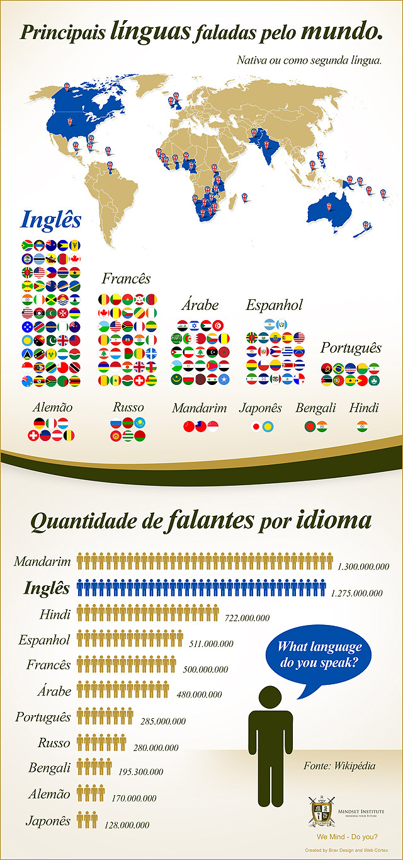 idioma mais falado no mundo