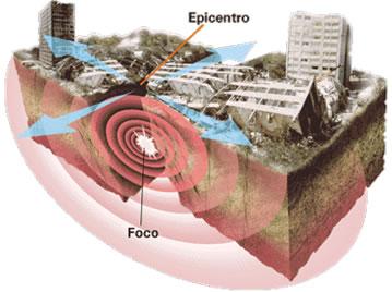origem dos terremotos