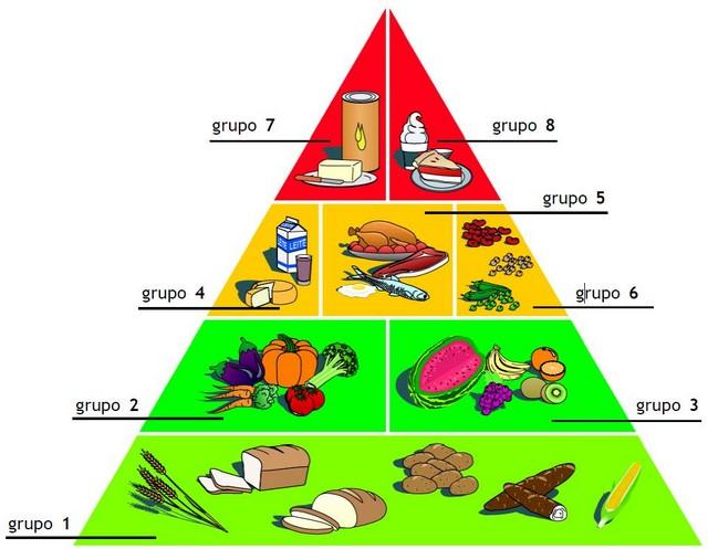 Well-known O que é a pirâmide alimentar - Benefícios para a saúde - Saúde  KU88