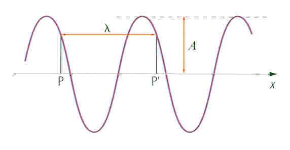 comprimento de onda