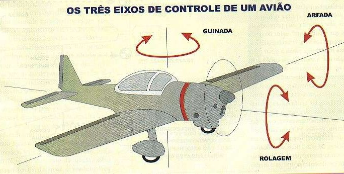 Aerodinamica Avião