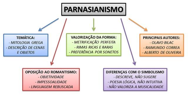 Principais características do Parnasianismo
