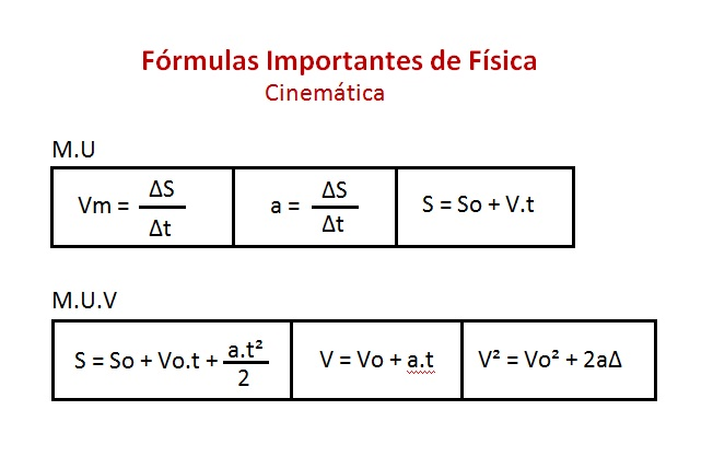 formulas cinematica