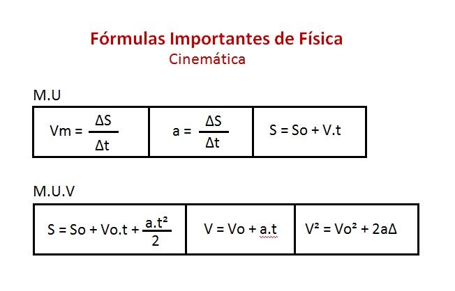 formulas cinematica
