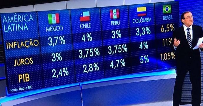 Brasil PIB