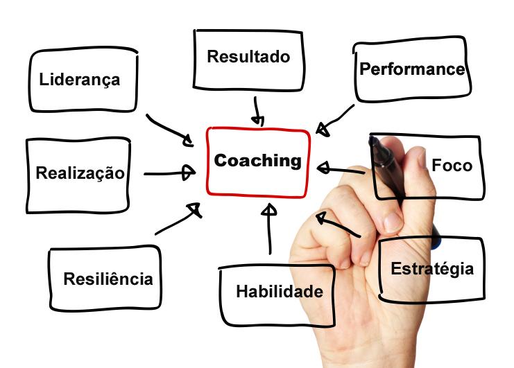Coach Coaching