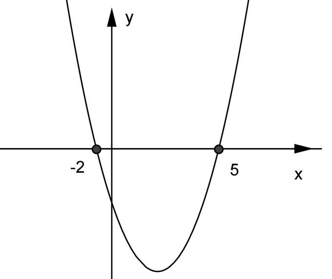 O que são funções polinominais