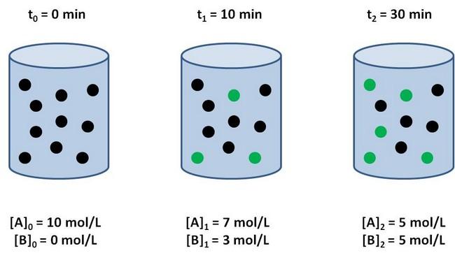 o que é e como calcular mol