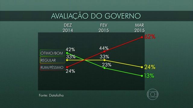 Índice de reprovação de Dilma é o pior desde o início do primeiro mandato