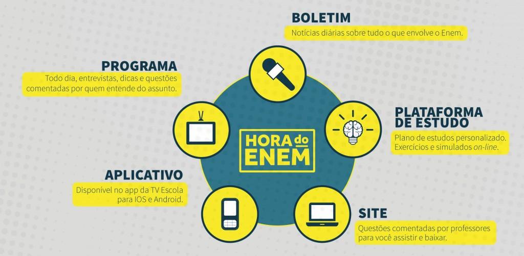 MEC lança plataforma de TV e programa de estudos para ajudar preparação para o ENEM 2