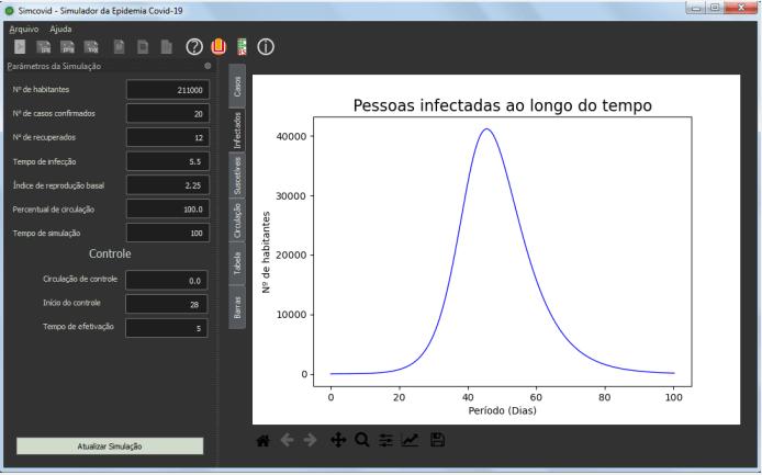 Simulador criado pelo IFRS e pela FURG simula evolução dos casos do Covid-19
