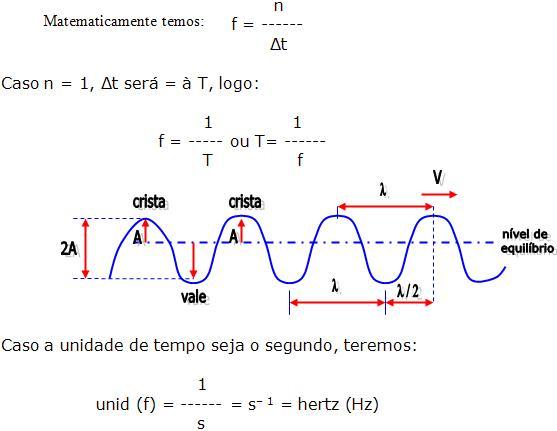 Oscilação e ondas