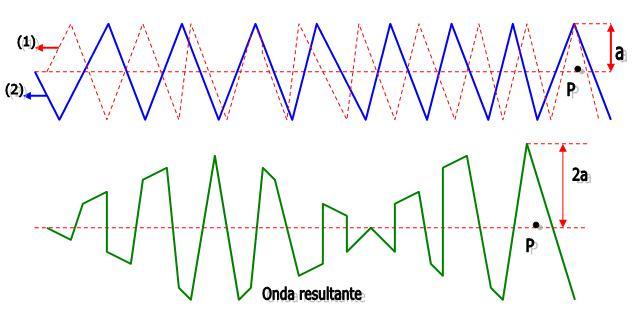 Logo podemos concluir que o batimento é cada passagem da onda resultante  por um maior número de amplitude ou de intensidade. d714d07eb7