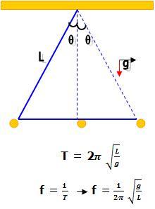 Com o oscilador da massa-mola ideal, ocorre o mesmo, pois ele também possui  apenas uma freqüência natural de oscilação. Considerando uma massa  oscilante m, ... 899bc8a6d4