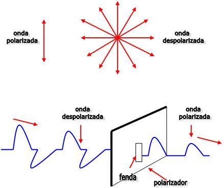 39b28c6621a8a A polarização é um fenômeno que ocorre somente em ondas transversais, ou  seja, o som jamais poderá ser polarizado.