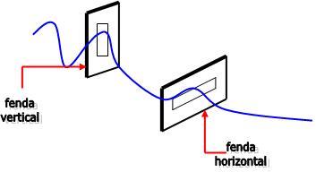 38d1e957e9d57 É importante lembrarmos que a luz pode ser polarizada, porém o som não.