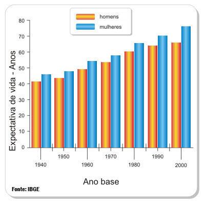 Transição demográfica no brasil fazendo um comparativo 1
