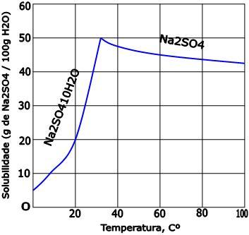 Curva de solubilidade de sal hidratado - Soluções