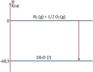 Diagrama de entalpia termoqumica i colgio web diagrama de entalpia ccuart Gallery