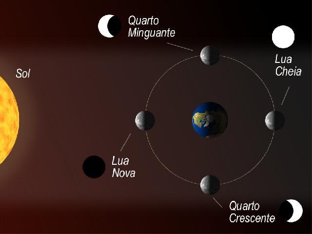 A Lua Satélite Natural Da Terra 4º Ano Fundamental Colégio Web
